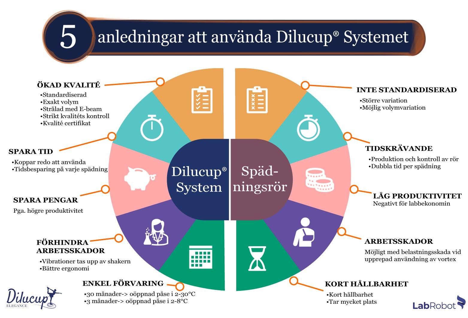 5 anledningar att använda Dilucup System