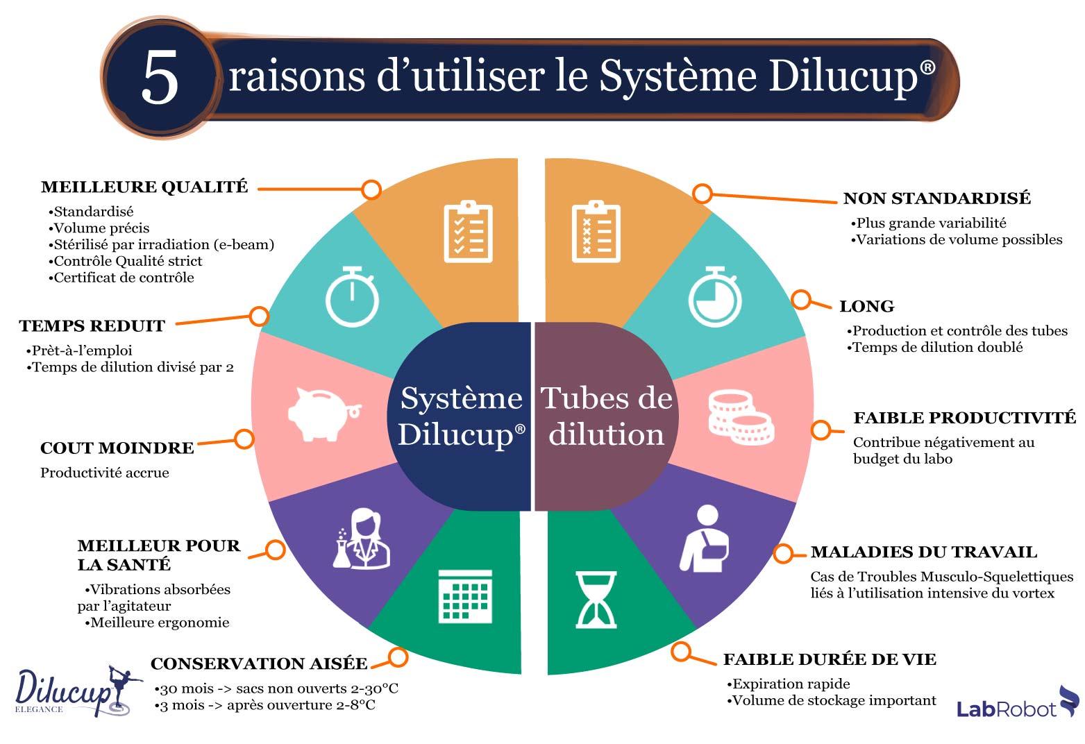 5 raisons d'utiliser le Système Dilucup