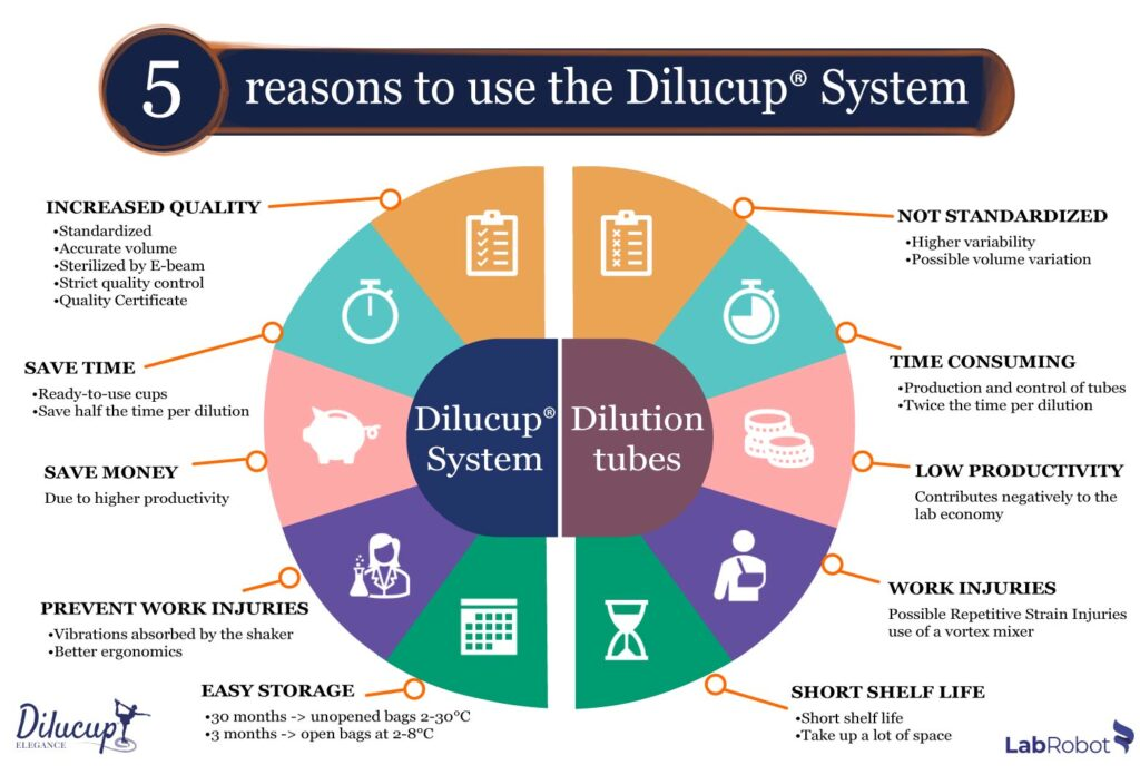 5 reasons to use Dilucup web