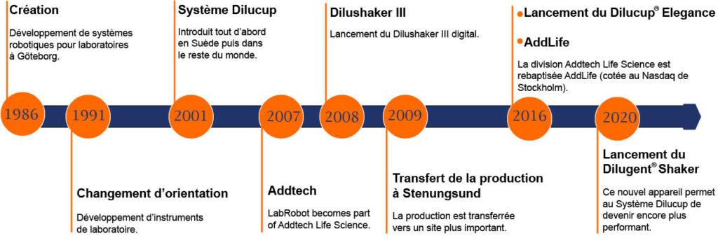 history LR11