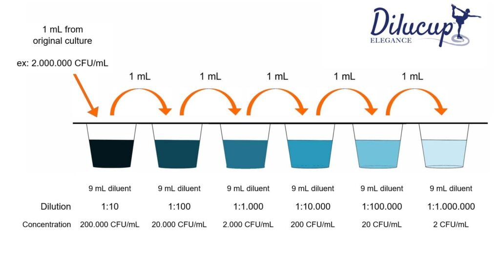 serial dilution dilucup elegance