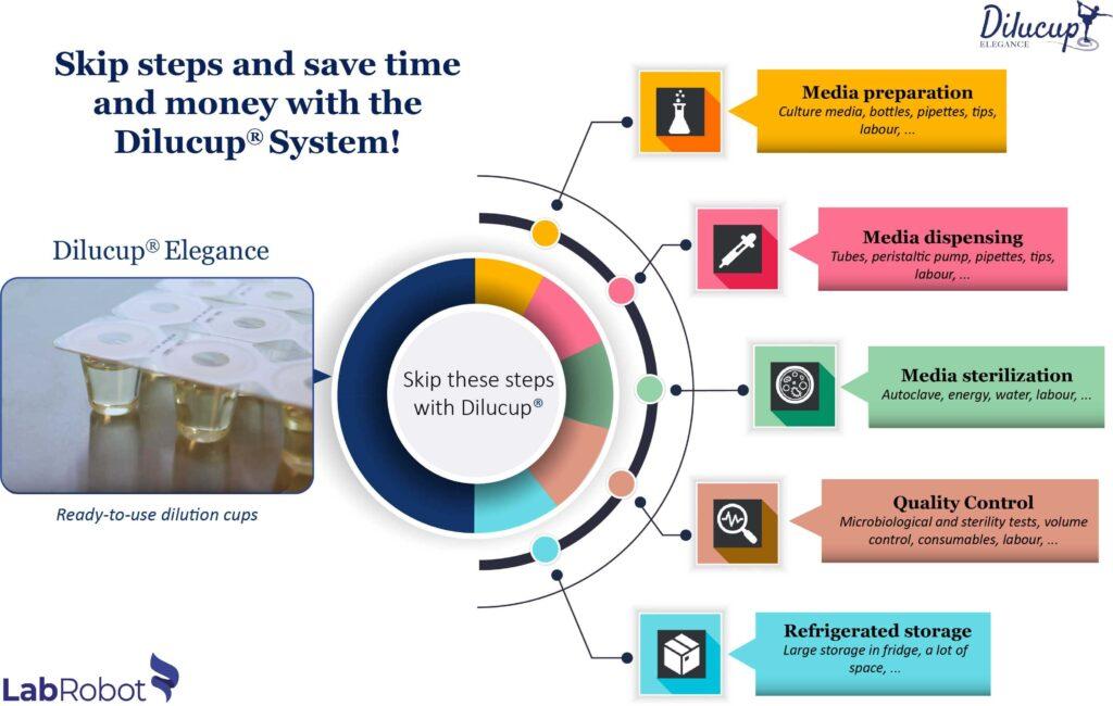 Save time Dilucup